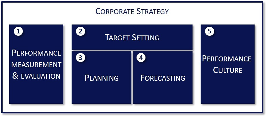 Dynamic Business Steering